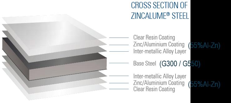 Zincalume Steel cross section layers